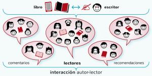 redes-sociales-de-lectura-recomendacion-literaria-literatura-cmarianaeguaras
